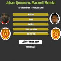 Johan Djourou vs Maxwell Woledzi h2h player stats