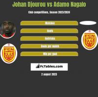 Johan Djourou vs Adamo Nagalo h2h player stats
