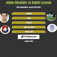 Johan Elmander vs Daniel Larsson h2h player stats