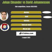 Johan Elmander vs David Johannesson h2h player stats