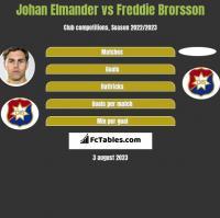 Johan Elmander vs Freddie Brorsson h2h player stats