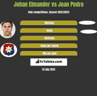 Johan Elmander vs Joao Pedro h2h player stats