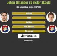 Johan Elmander vs Victor Skoeld h2h player stats