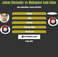 Johan Elmander vs Mohamed Said Adan h2h player stats