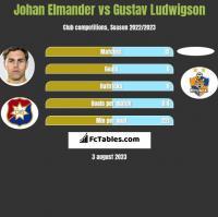 Johan Elmander vs Gustav Ludwigson h2h player stats