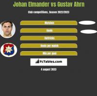 Johan Elmander vs Gustav Ahrn h2h player stats