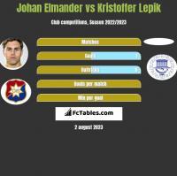Johan Elmander vs Kristoffer Lepik h2h player stats