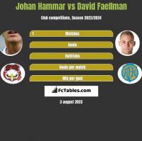 Johan Hammar vs David Faellman h2h player stats
