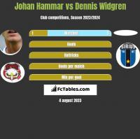 Johan Hammar vs Dennis Widgren h2h player stats
