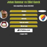 Johan Hammar vs Elliot Kaeck h2h player stats