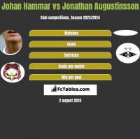 Johan Hammar vs Jonathan Augustinsson h2h player stats