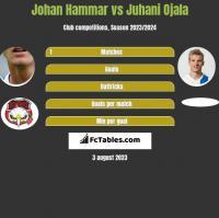 Johan Hammar vs Juhani Ojala h2h player stats