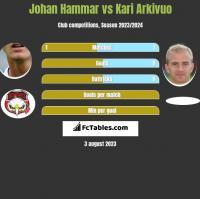 Johan Hammar vs Kari Arkivuo h2h player stats