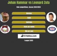 Johan Hammar vs Leonard Zuta h2h player stats