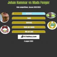 Johan Hammar vs Mads Fenger h2h player stats