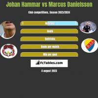 Johan Hammar vs Marcus Danielsson h2h player stats