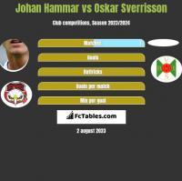 Johan Hammar vs Oskar Sverrisson h2h player stats