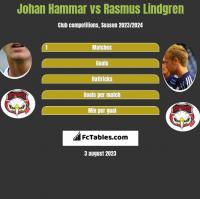 Johan Hammar vs Rasmus Lindgren h2h player stats