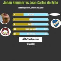 Johan Hammar vs Jean Carlos de Brito h2h player stats