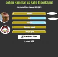 Johan Hammar vs Kalle Bjoerklund h2h player stats