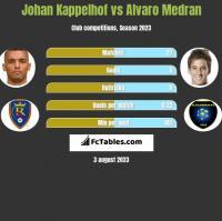 Johan Kappelhof vs Alvaro Medran h2h player stats