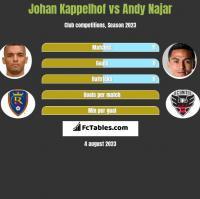 Johan Kappelhof vs Andy Najar h2h player stats