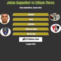 Johan Kappelhof vs Edison Flores h2h player stats