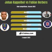 Johan Kappelhof vs Fabian Herbers h2h player stats