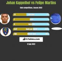 Johan Kappelhof vs Felipe Martins h2h player stats