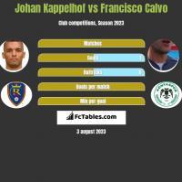 Johan Kappelhof vs Francisco Calvo h2h player stats