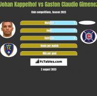 Johan Kappelhof vs Gaston Claudio Gimenez h2h player stats