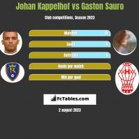 Johan Kappelhof vs Gaston Sauro h2h player stats
