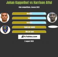 Johan Kappelhof vs Harrison Afful h2h player stats