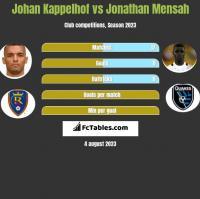 Johan Kappelhof vs Jonathan Mensah h2h player stats