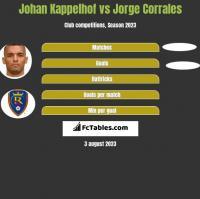 Johan Kappelhof vs Jorge Corrales h2h player stats