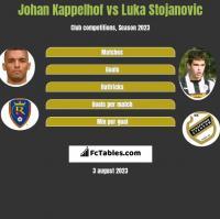 Johan Kappelhof vs Luka Stojanovic h2h player stats