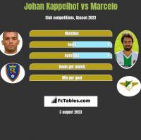 Johan Kappelhof vs Marcelo h2h player stats
