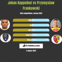 Johan Kappelhof vs Przemyslaw Frankowski h2h player stats