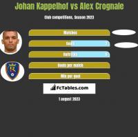 Johan Kappelhof vs Alex Crognale h2h player stats