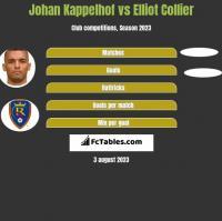 Johan Kappelhof vs Elliot Collier h2h player stats