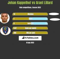 Johan Kappelhof vs Grant Lillard h2h player stats