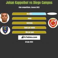 Johan Kappelhof vs Diego Campos h2h player stats