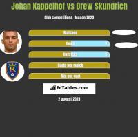 Johan Kappelhof vs Drew Skundrich h2h player stats