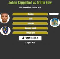 Johan Kappelhof vs Griffin Yow h2h player stats