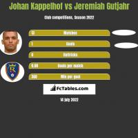 Johan Kappelhof vs Jeremiah Gutjahr h2h player stats