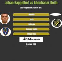 Johan Kappelhof vs Aboubacar Keita h2h player stats