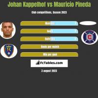 Johan Kappelhof vs Mauricio Pineda h2h player stats