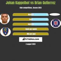 Johan Kappelhof vs Brian Gutierrez h2h player stats