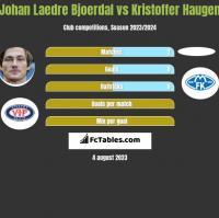 Johan Laedre Bjoerdal vs Kristoffer Haugen h2h player stats