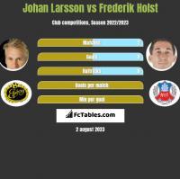 Johan Larsson vs Frederik Holst h2h player stats